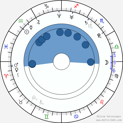 Nao Matsushita wikipedia, horoscope, astrology, instagram