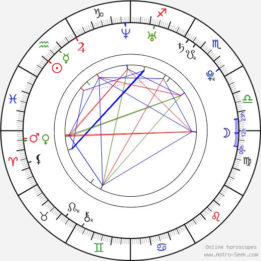 Nao Matsushita birth chart, Nao Matsushita astro natal horoscope, astrology