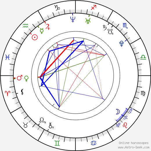 Paige Howard birth chart, Paige Howard astro natal horoscope, astrology