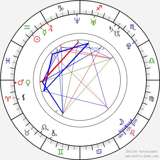 Paul Vandervort birth chart, Paul Vandervort astro natal horoscope, astrology