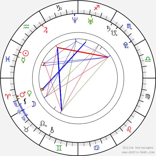 Priscilla Chan Zuckerberg astro natal birth chart, Priscilla Chan Zuckerberg horoscope, astrology