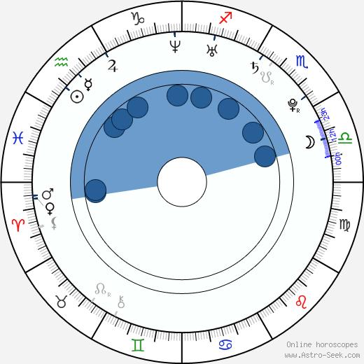 Rachel Melvin wikipedia, horoscope, astrology, instagram