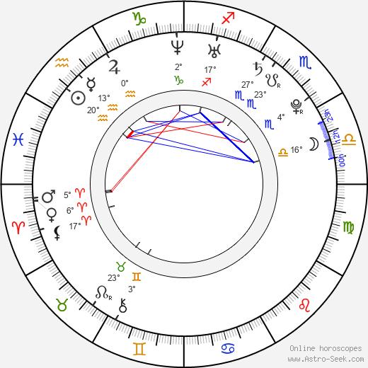 Rachel Melvin birth chart, biography, wikipedia 2018, 2019