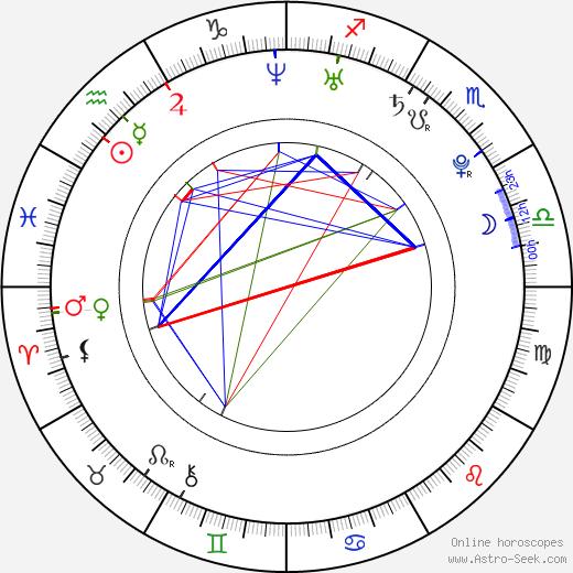 Rachel Melvin astro natal birth chart, Rachel Melvin horoscope, astrology