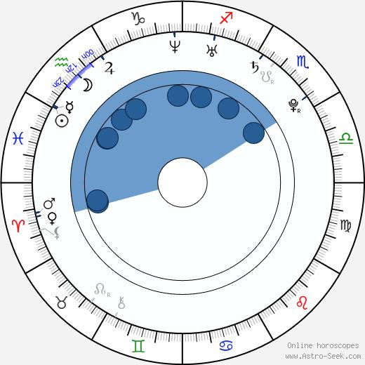Raluca Aprodu wikipedia, horoscope, astrology, instagram
