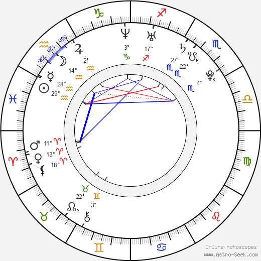 Raluca Aprodu birth chart, biography, wikipedia 2018, 2019