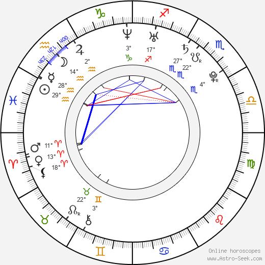 Raluca Aprodu birth chart, biography, wikipedia 2020, 2021