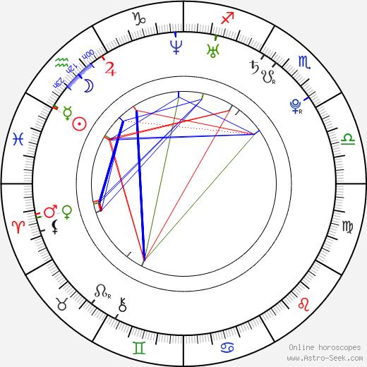 Raluca Aprodu astro natal birth chart, Raluca Aprodu horoscope, astrology