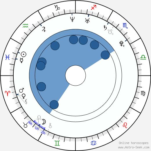 Sanya Richards wikipedia, horoscope, astrology, instagram