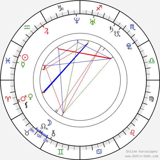 Sanya Richards birth chart, Sanya Richards astro natal horoscope, astrology
