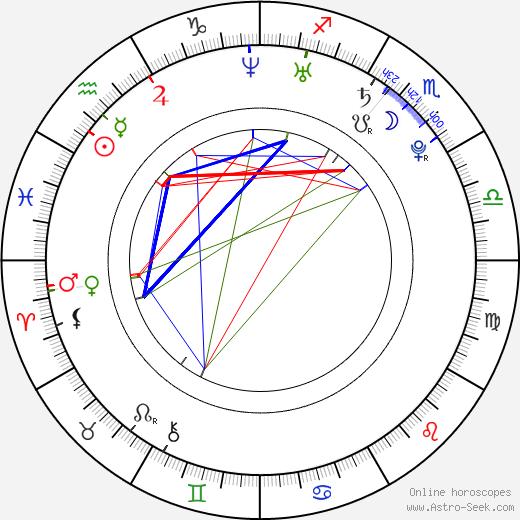 Sarah Butler astro natal birth chart, Sarah Butler horoscope, astrology