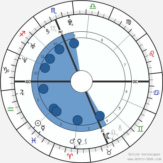 Shiloh Fernandez wikipedia, horoscope, astrology, instagram