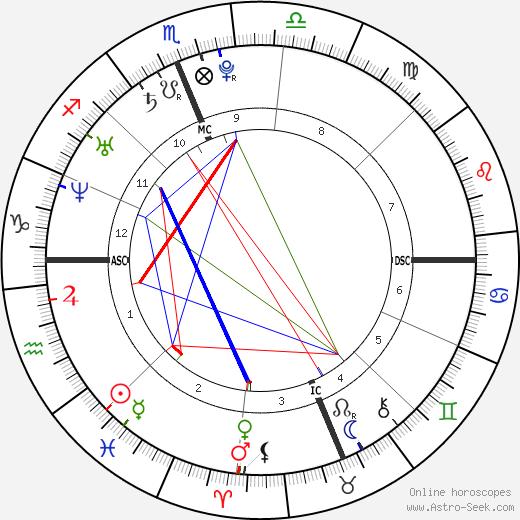 Shiloh Fernandez tema natale, oroscopo, Shiloh Fernandez oroscopi gratuiti, astrologia