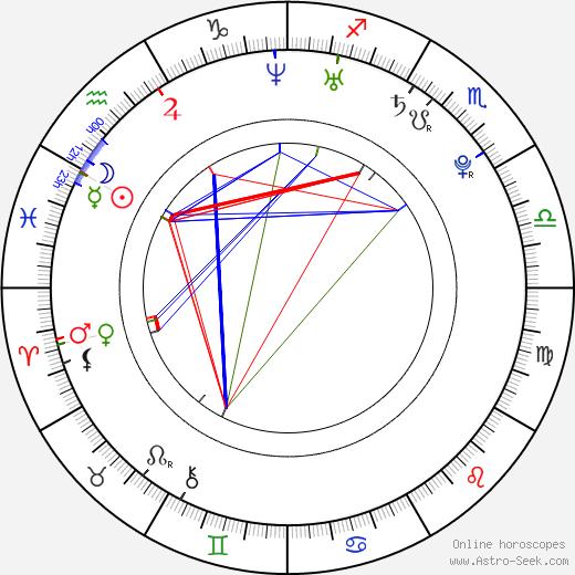 Tatanka Means birth chart, Tatanka Means astro natal horoscope, astrology