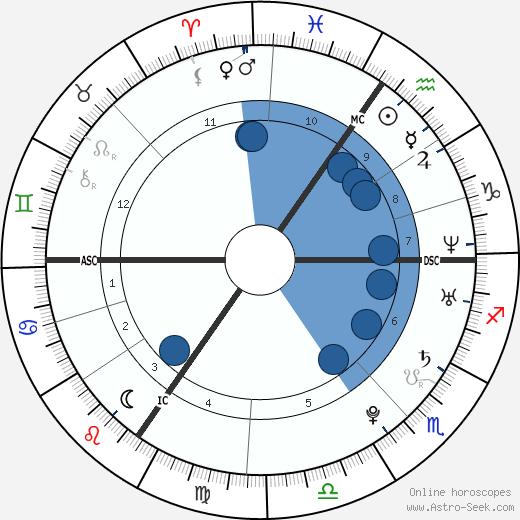 Tatiana Silva wikipedia, horoscope, astrology, instagram