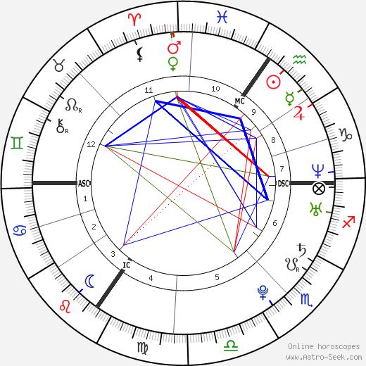 Tatiana Silva tema natale, oroscopo, Tatiana Silva oroscopi gratuiti, astrologia