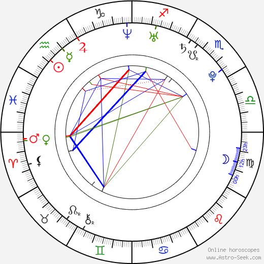 Tina Majorino birth chart, Tina Majorino astro natal horoscope, astrology