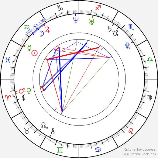 Todd Lasance birth chart, Todd Lasance astro natal horoscope, astrology