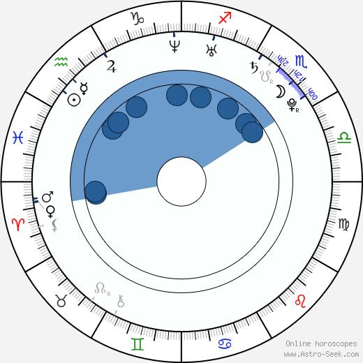 William Beckett wikipedia, horoscope, astrology, instagram