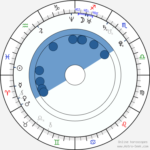 Alfonso Dosal wikipedia, horoscope, astrology, instagram