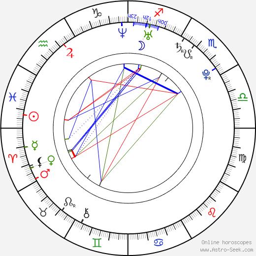 Alfonso Dosal birth chart, Alfonso Dosal astro natal horoscope, astrology