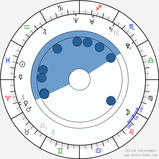 Charlie Parra del Riego wikipedia, horoscope, astrology, instagram
