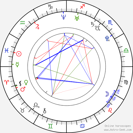 Charlie Parra del Riego birth chart, Charlie Parra del Riego astro natal horoscope, astrology