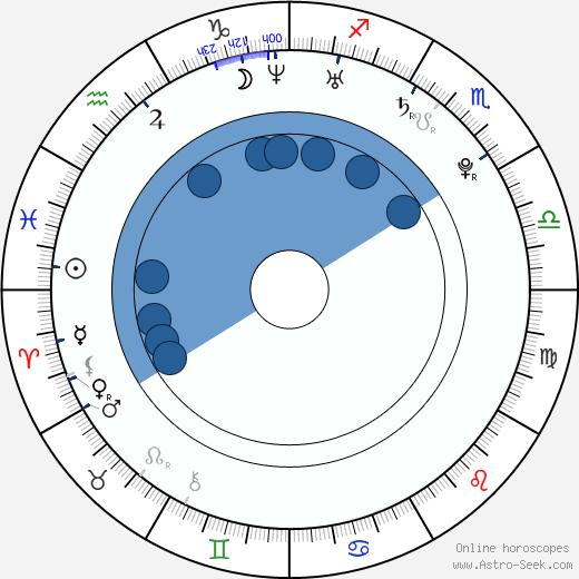 Da-hee Lee wikipedia, horoscope, astrology, instagram