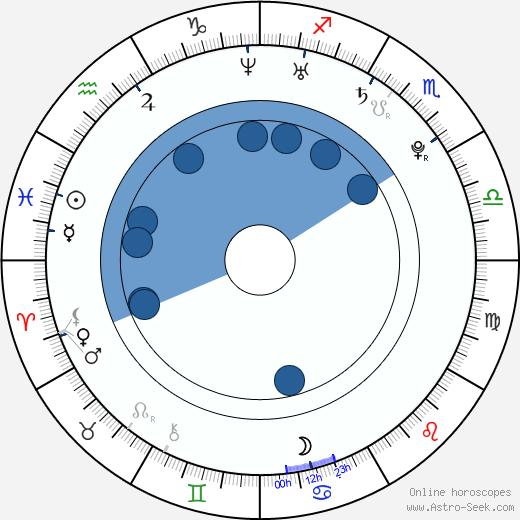 Diamond Kitty wikipedia, horoscope, astrology, instagram