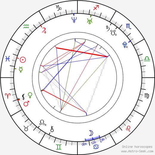 Diamond Kitty день рождения гороскоп, Diamond Kitty Натальная карта онлайн