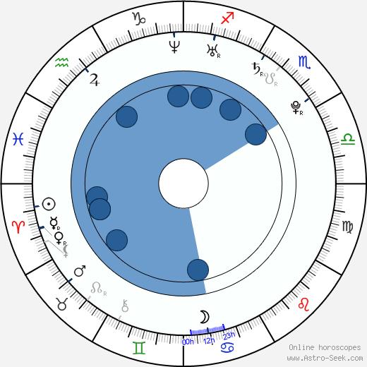 Eric Walter wikipedia, horoscope, astrology, instagram