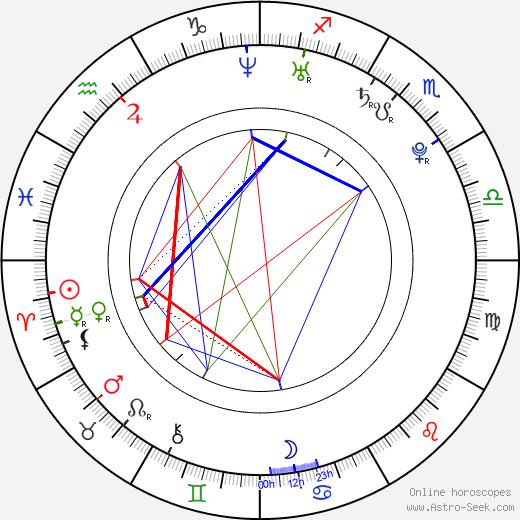 Eric Walter tema natale, oroscopo, Eric Walter oroscopi gratuiti, astrologia