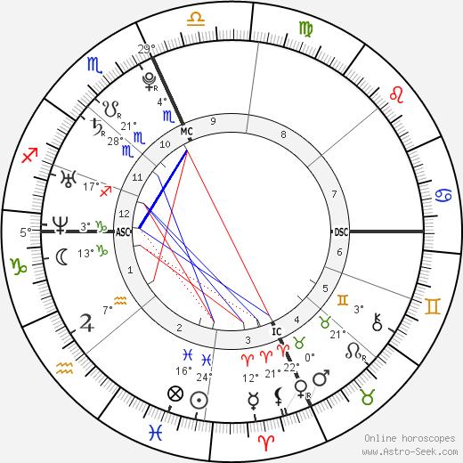 Eva Amurri Martino birth chart, biography, wikipedia 2019, 2020