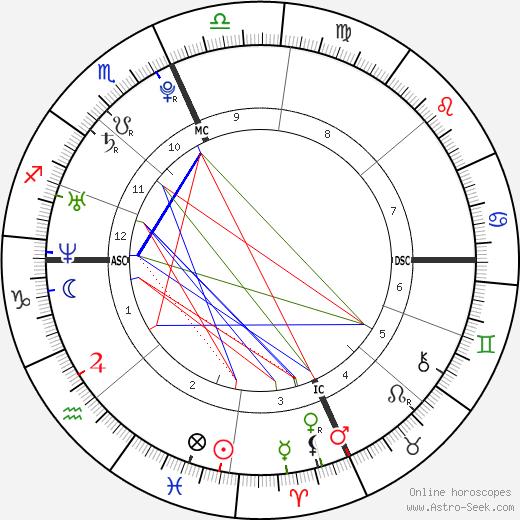 Eva Amurri Martino astro natal birth chart, Eva Amurri Martino horoscope, astrology