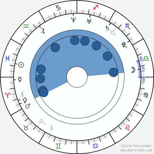 Guillermo Barrientos wikipedia, horoscope, astrology, instagram