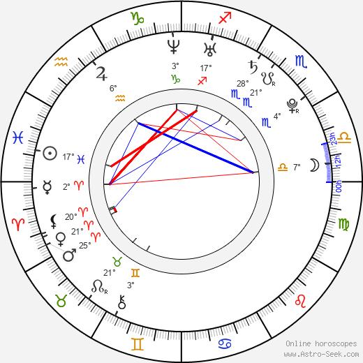 Guillermo Barrientos birth chart, biography, wikipedia 2018, 2019