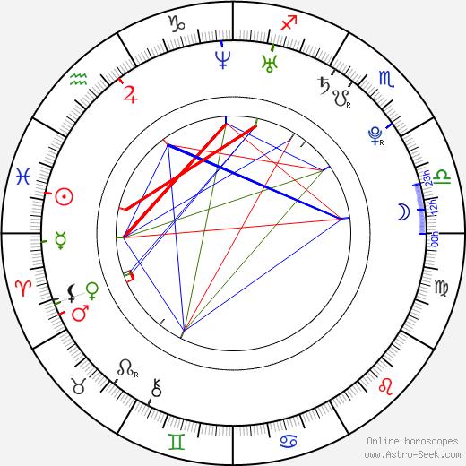 Guillermo Barrientos astro natal birth chart, Guillermo Barrientos horoscope, astrology