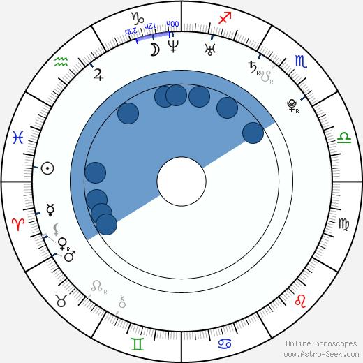 James Maclurcan wikipedia, horoscope, astrology, instagram