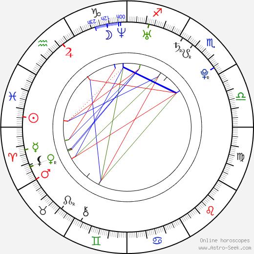 James Maclurcan день рождения гороскоп, James Maclurcan Натальная карта онлайн