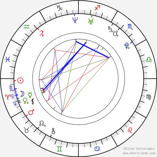 James Wolk astro natal birth chart, James Wolk horoscope, astrology