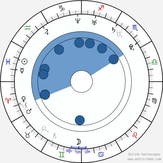 Jan Němec wikipedia, horoscope, astrology, instagram