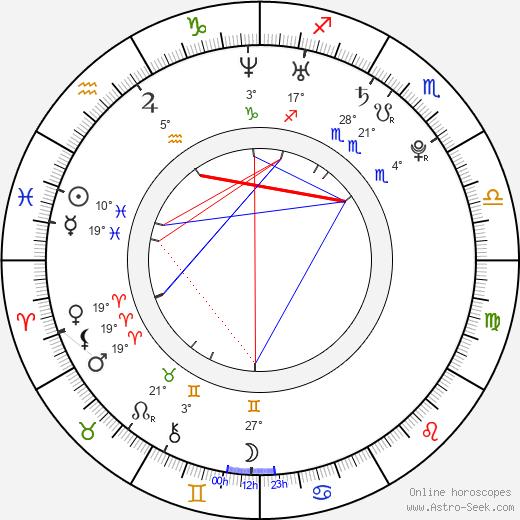 Jan Němec birth chart, biography, wikipedia 2019, 2020