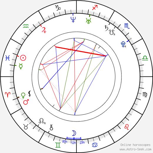 Jan Němec birth chart, Jan Němec astro natal horoscope, astrology