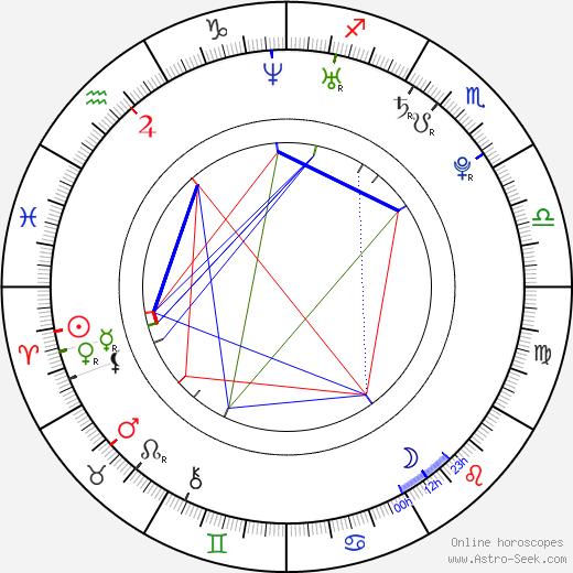 Jessica Szohr birth chart, Jessica Szohr astro natal horoscope, astrology