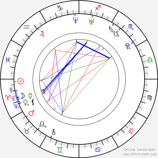 Katie Stuart birth chart, Katie Stuart astro natal horoscope, astrology