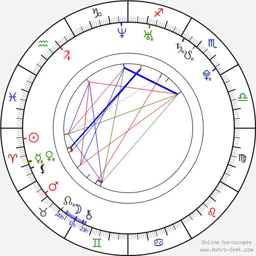 Кира Найтли Keira Knightley день рождения гороскоп, Keira Knightley Натальная карта онлайн