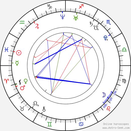 Ken'ichi Matsuyama astro natal birth chart, Ken'ichi Matsuyama horoscope, astrology