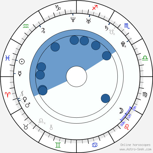 Kenichi Matsuyama wikipedia, horoscope, astrology, instagram