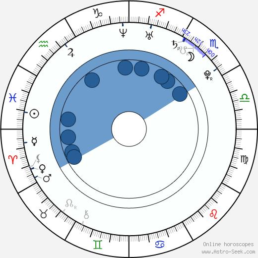 Kristina Weiserová wikipedia, horoscope, astrology, instagram