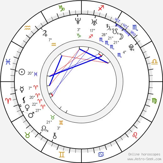 Kristina Weiserová birth chart, biography, wikipedia 2019, 2020